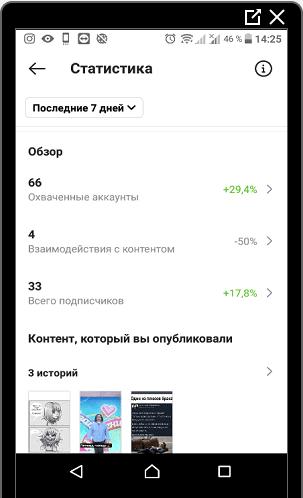 Статистика в Инстаграме