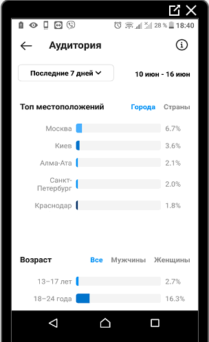 Раздел аудитория в Инстаграме